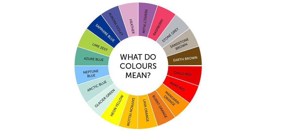 What Do Colours Mean